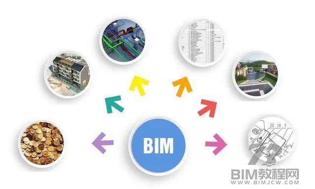 BIM和GIS的发展应用