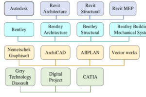 BIM核心建模软件有哪些?每一款 BIM建模软件都有哪些优点?